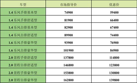 根据上海通用汽车公布的销量数据,雪佛兰乐风2008年1-3月的高清图片